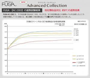 FUGA 調光ロールスクリーン 遮熱性 比較